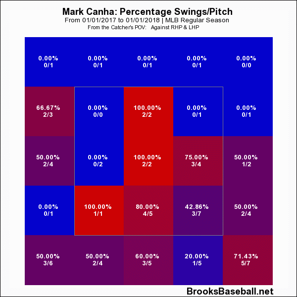 Canha Swing Rates